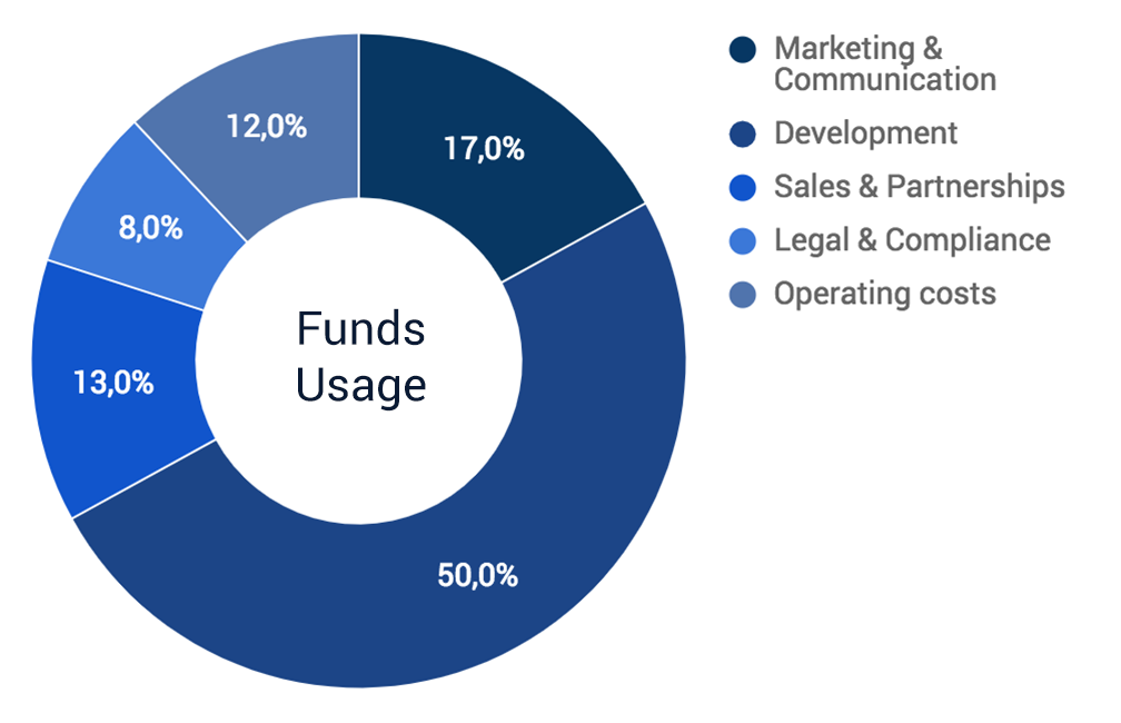 Chart funds