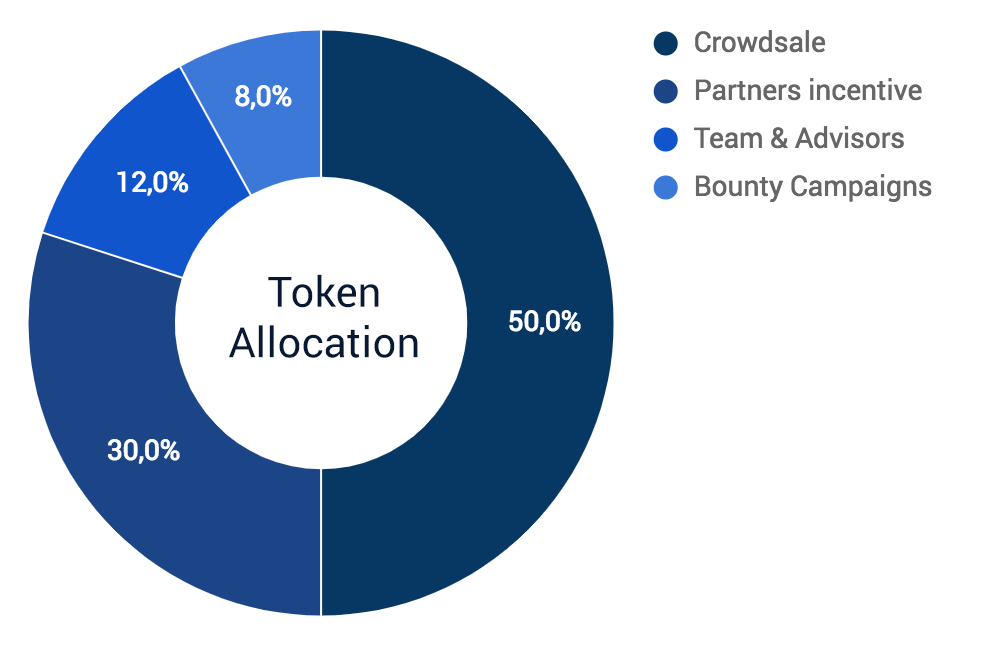 Chart tokens